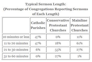 Sermon Length Chart